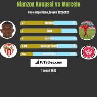 Nianzou Kouassi vs Marcelo h2h player stats