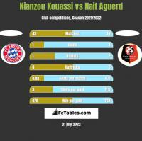 Nianzou Kouassi vs Naif Aguerd h2h player stats