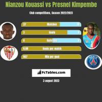 Nianzou Kouassi vs Presnel Kimpembe h2h player stats