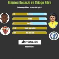Nianzou Kouassi vs Thiago Silva h2h player stats