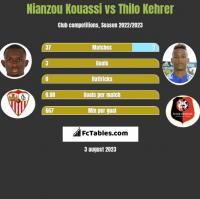 Nianzou Kouassi vs Thilo Kehrer h2h player stats