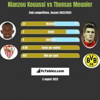 Nianzou Kouassi vs Thomas Meunier h2h player stats