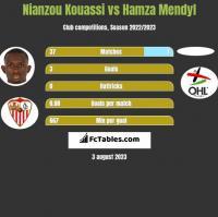 Nianzou Kouassi vs Hamza Mendyl h2h player stats