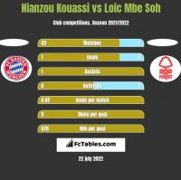 Nianzou Kouassi vs Loic Mbe Soh h2h player stats