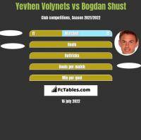 Yevhen Volynets vs Bohdan Szust h2h player stats