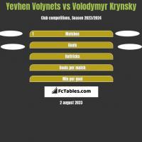 Yevhen Volynets vs Volodymyr Krynsky h2h player stats