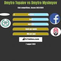 Dmytro Topalov vs Dmytro Myshnyov h2h player stats