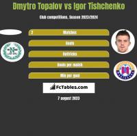 Dmytro Topalov vs Igor Tishchenko h2h player stats