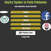 Dmytro Topalov vs Pavlo Polehenko h2h player stats