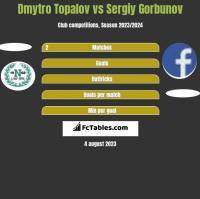 Dmytro Topalov vs Siergiej Garbunow h2h player stats