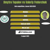 Dmytro Topalov vs Wałerij Fedorczuk h2h player stats