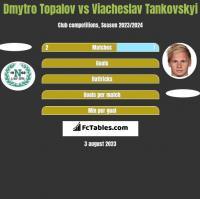 Dmytro Topalov vs Wjaczesław Tankowskij h2h player stats