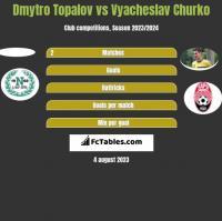 Dmytro Topalov vs Vyacheslav Churko h2h player stats