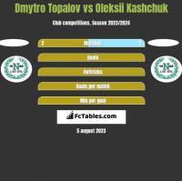 Dmytro Topalov vs Oleksii Kashchuk h2h player stats