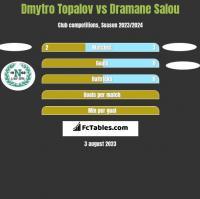 Dmytro Topalov vs Dramane Salou h2h player stats