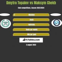Dmytro Topalov vs Maksym Chekh h2h player stats
