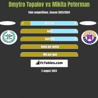 Dmytro Topalov vs Mikita Peterman h2h player stats