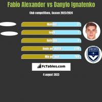 Fabio Alexander vs Danylo Ignatenko h2h player stats