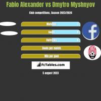 Fabio Alexander vs Dmytro Myshnyov h2h player stats