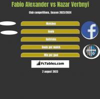 Fabio Alexander vs Nazar Verbnyi h2h player stats