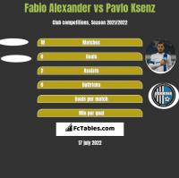 Fabio Alexander vs Pavlo Ksenz h2h player stats