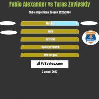 Fabio Alexander vs Taras Zaviyskiy h2h player stats