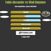 Fabio Alexander vs Vitali Balashov h2h player stats