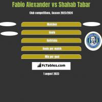 Fabio Alexander vs Shahab Tabar h2h player stats