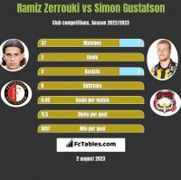 Ramiz Zerrouki vs Simon Gustafson h2h player stats