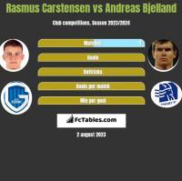 Rasmus Carstensen vs Andreas Bjelland h2h player stats