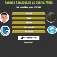 Rasmus Carstensen vs Dennis Flinta h2h player stats