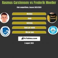 Rasmus Carstensen vs Frederik Moeller h2h player stats
