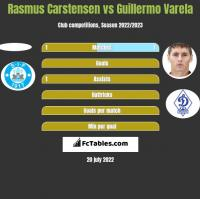 Rasmus Carstensen vs Guillermo Varela h2h player stats