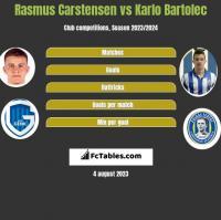 Rasmus Carstensen vs Karlo Bartolec h2h player stats