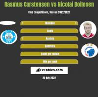 Rasmus Carstensen vs Nicolai Boilesen h2h player stats
