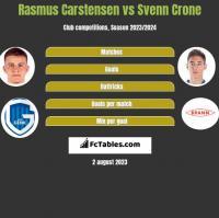 Rasmus Carstensen vs Svenn Crone h2h player stats