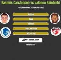 Rasmus Carstensen vs Valance Nambishi h2h player stats