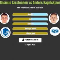 Rasmus Carstensen vs Anders Hagelskjaer h2h player stats