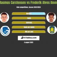 Rasmus Carstensen vs Frederik Alves Ibsen h2h player stats