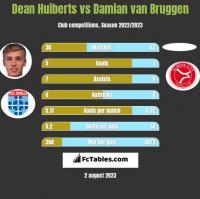 Dean Huiberts vs Damian van Bruggen h2h player stats