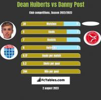 Dean Huiberts vs Danny Post h2h player stats