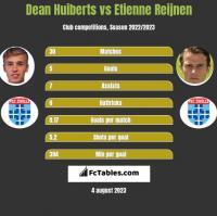 Dean Huiberts vs Etienne Reijnen h2h player stats