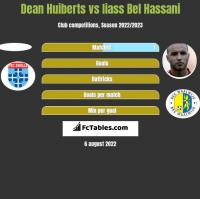 Dean Huiberts vs Iiass Bel Hassani h2h player stats