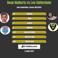 Dean Huiberts vs Lee Cattermole h2h player stats