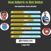 Dean Huiberts vs Rick Dekker h2h player stats
