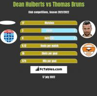 Dean Huiberts vs Thomas Bruns h2h player stats