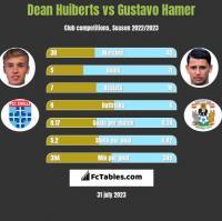 Dean Huiberts vs Gustavo Hamer h2h player stats