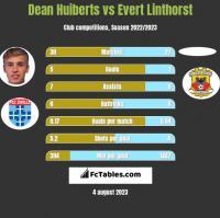 Dean Huiberts vs Evert Linthorst h2h player stats