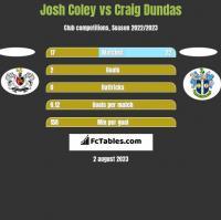 Josh Coley vs Craig Dundas h2h player stats