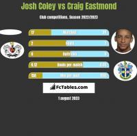 Josh Coley vs Craig Eastmond h2h player stats